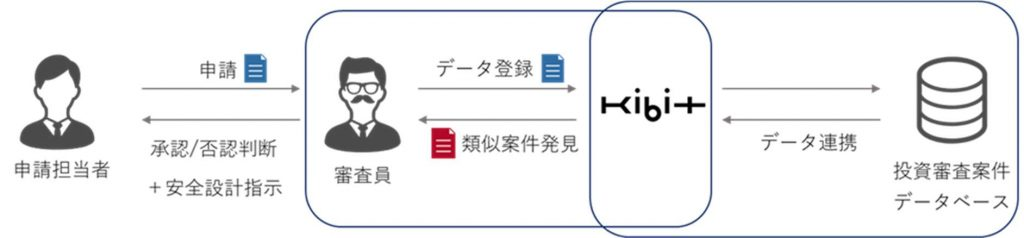 KIBIT導入のイメージ