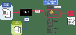 KIBITによる相談記録の解析イメージ